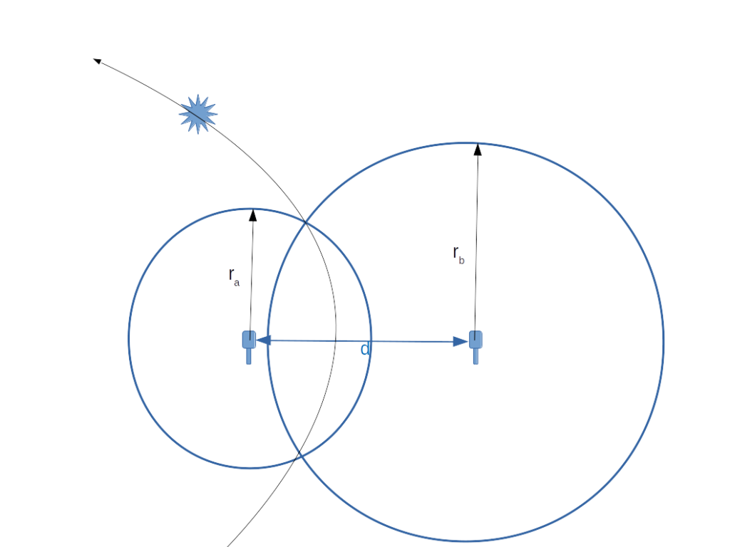 When the difference of the radii of two circles is a constant, their intersections trace a hyperbola